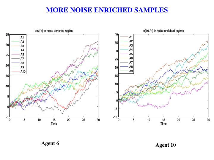 MORE NOISE ENRICHED SAMPLES