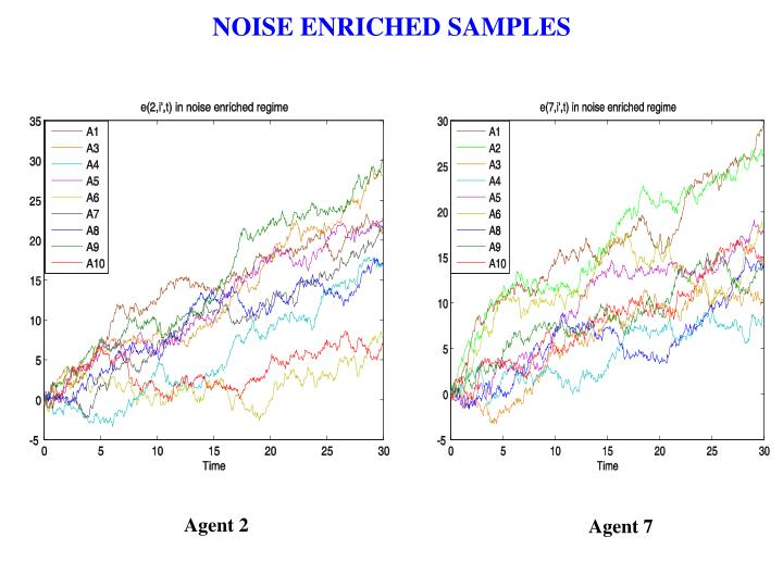 NOISE ENRICHED SAMPLES