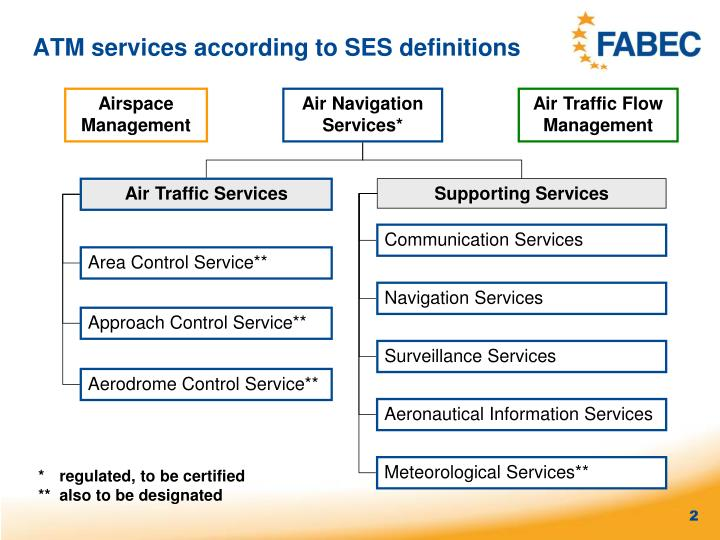 Atm services according to ses definitions