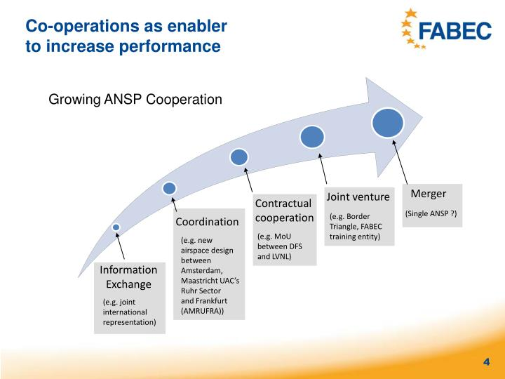 Co-operations as enabler