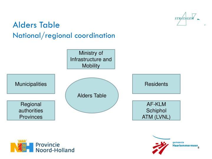 Alders Table