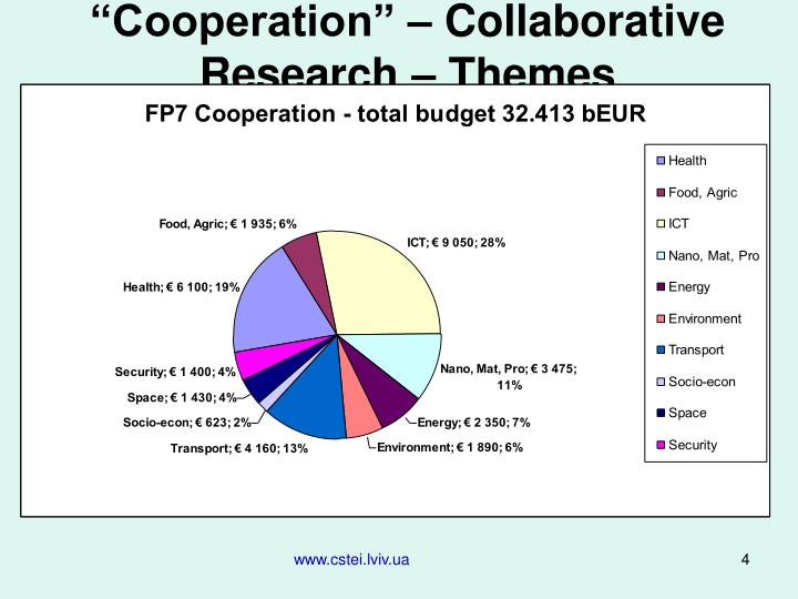 """Cooperation"" – Collaborative Research – Themes"