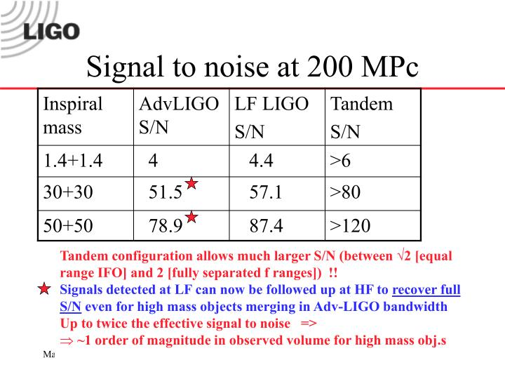 Signal to noise at 200 MPc