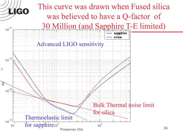 This curve was drawn when Fused silica was believed to have a Q-factor  of           30 Million (and Sapphire T-E limited)
