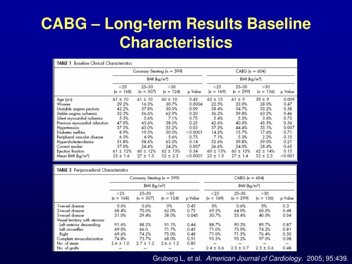 CABG – Long-term Results Baseline Characteristics