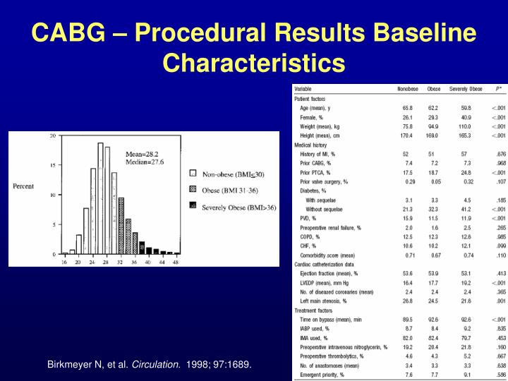 CABG – Procedural Results Baseline Characteristics