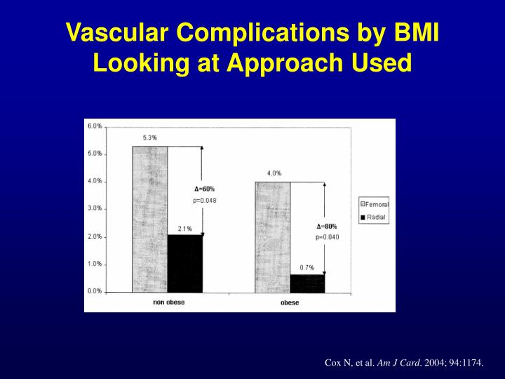 Vascular Complications by BMI Looking at Approach Used