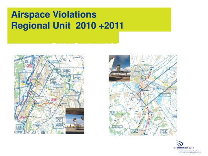 Airspace Violations