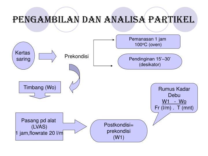Pengambilan dan analisa partikel