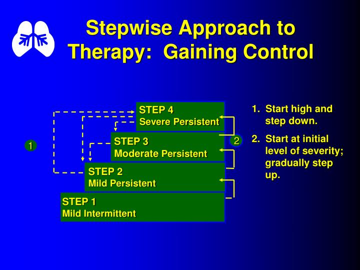 Stepwise Approach to Therapy:  Gaining Control