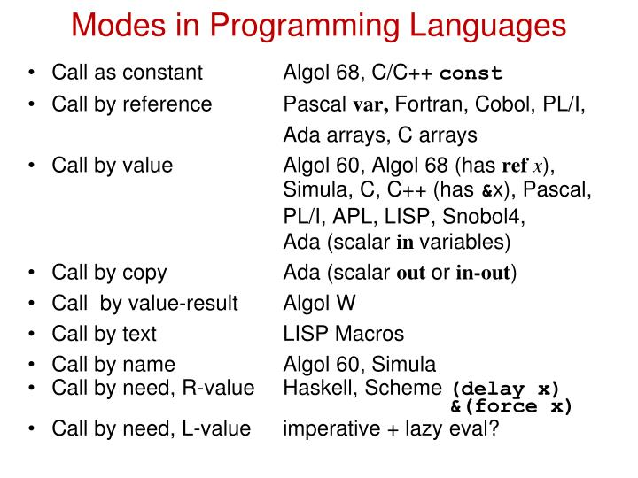 Modes in Programming Languages