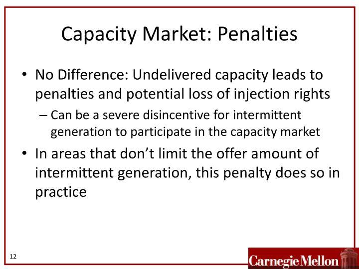 Capacity Market: Penalties