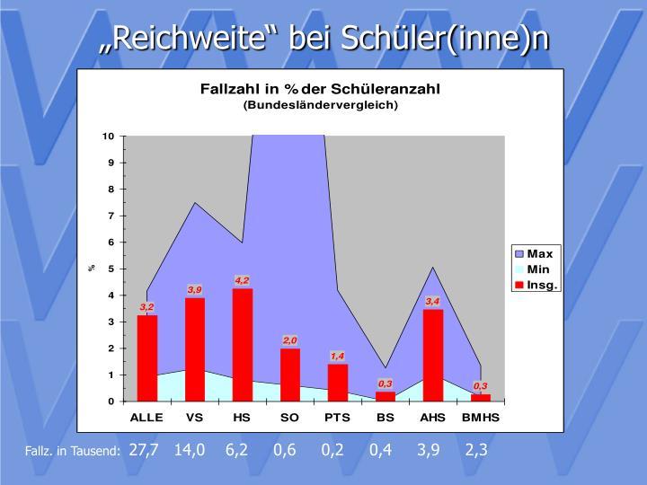 """""""Reichweite"""" bei Schüler(inne)n"""