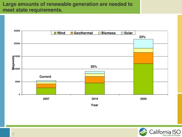 Large amounts of renewable generation are needed to meet state requirements.