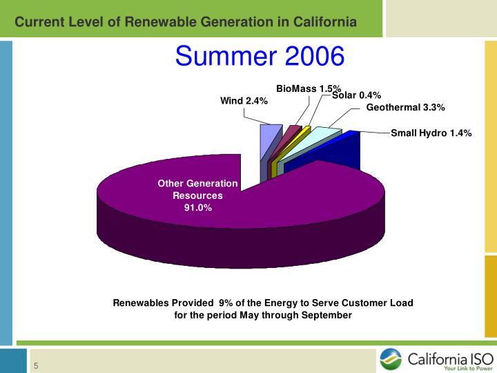 Current Level of Renewable Generation in California