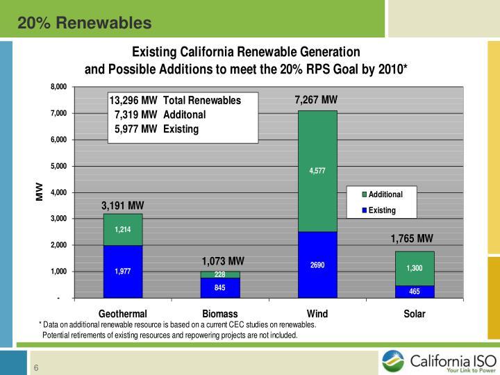 20% Renewables