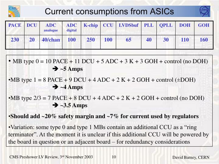 Current consumptions from ASICs