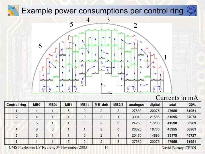 Example power consumptions per control ring