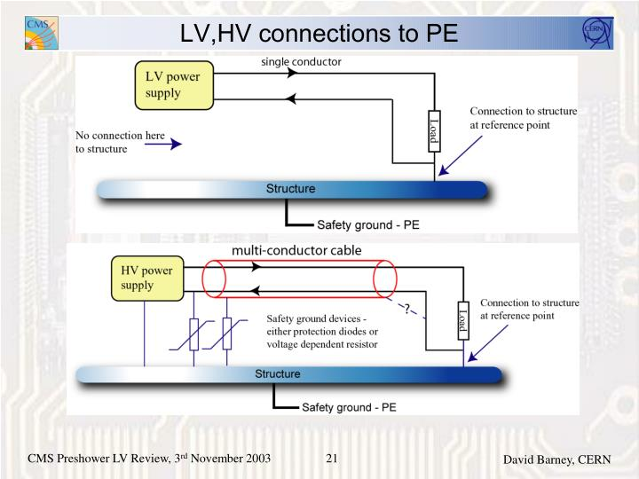 LV,HV connections to PE