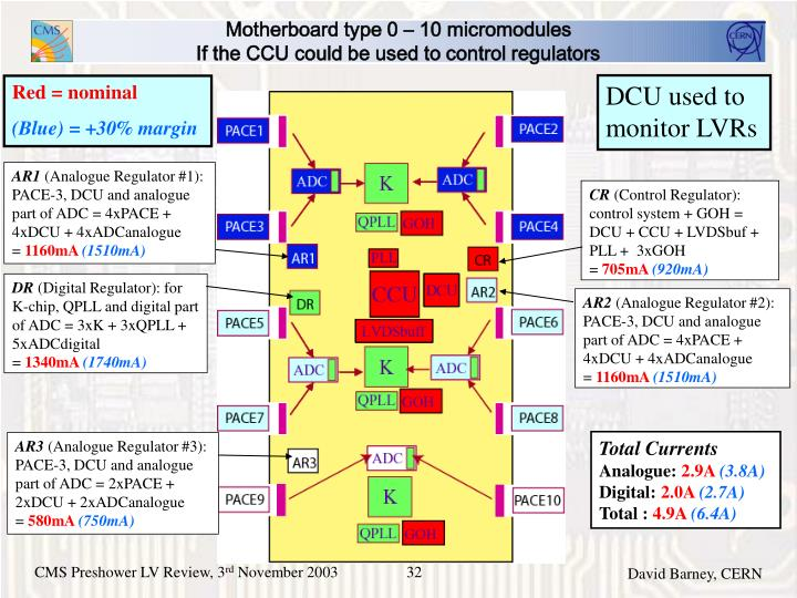 Motherboard type 0 – 10 micromodules