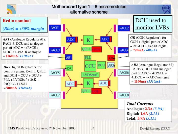 Motherboard type 1 – 8 micromodules
