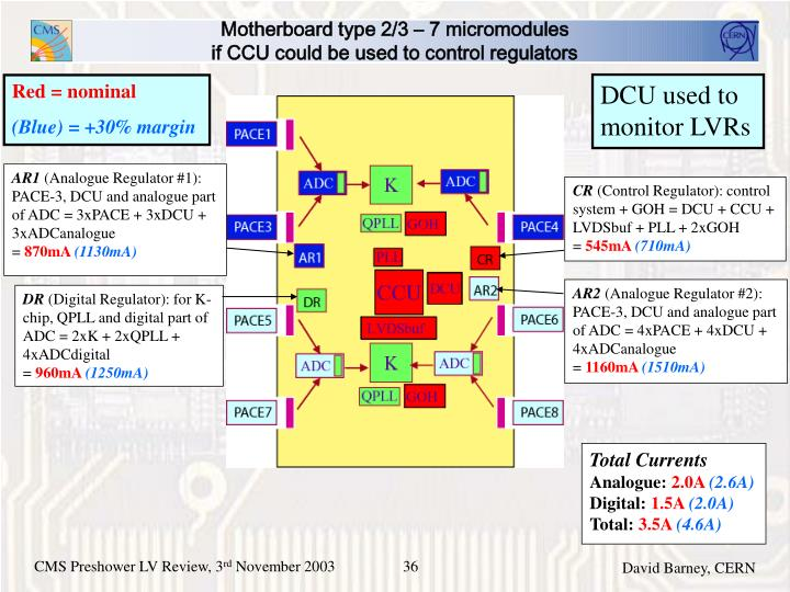 Motherboard type 2/3 – 7 micromodules