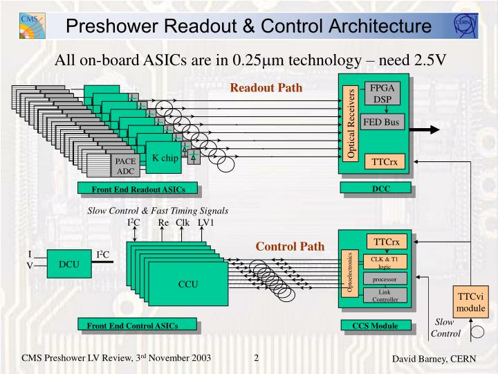 Preshower readout control architecture