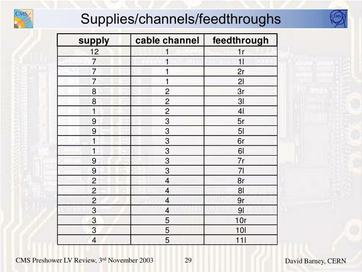 Supplies/channels/feedthroughs