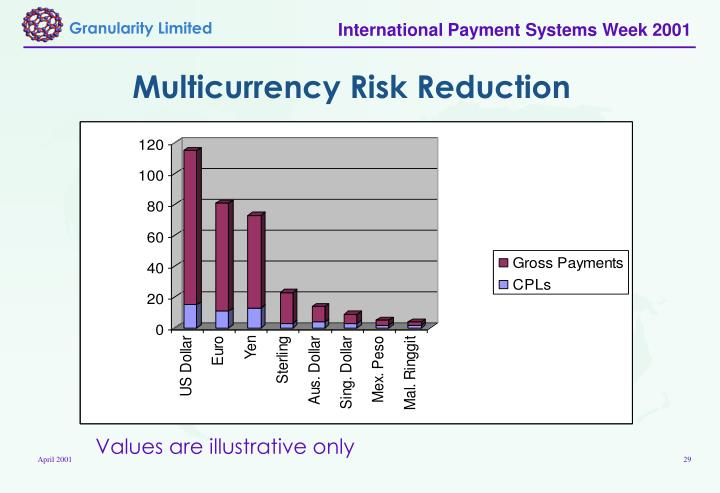 Multicurrency Risk Reduction