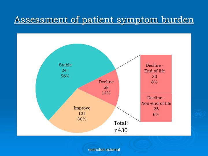 Assessment of patient symptom burden