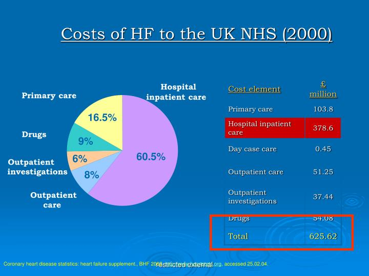 Costs of HF to the UK NHS (2000)