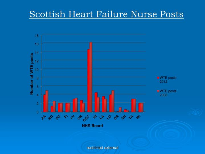 Scottish Heart Failure Nurse Posts