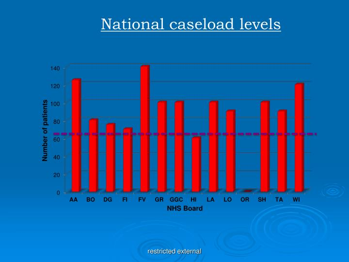 National caseload levels
