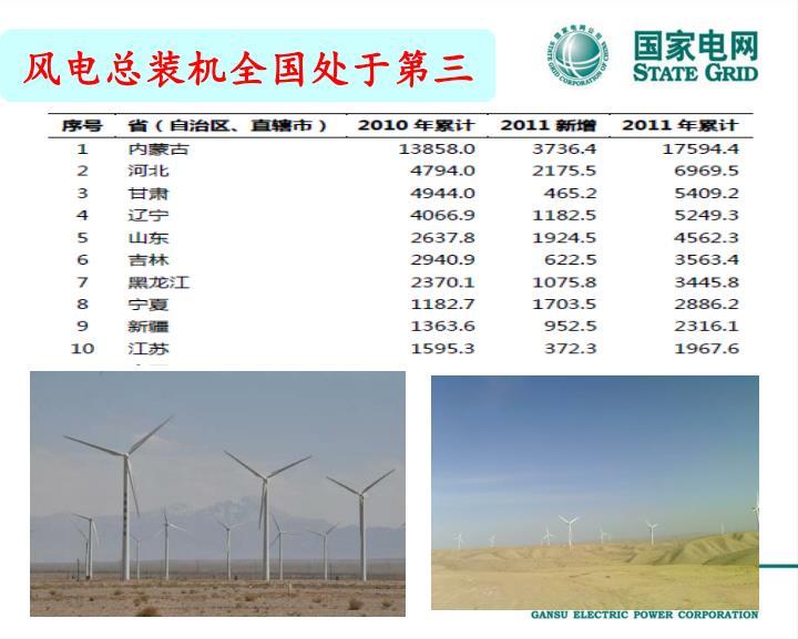 风电总装机全国处于第三