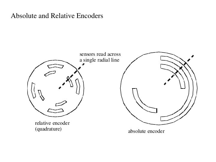 Absolute and Relative Encoders