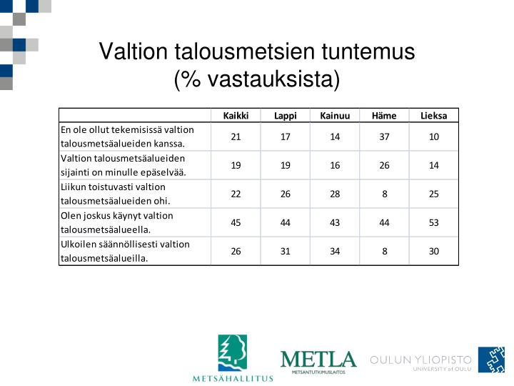 Valtion talousmetsien tuntemus (% vastauksista)