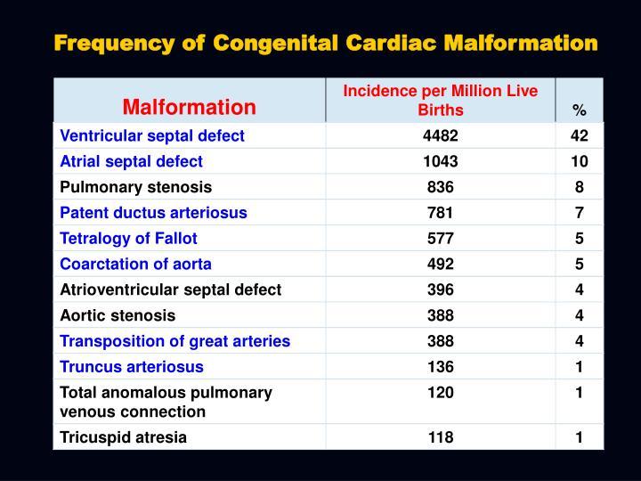 Frequency of Congenital Cardiac Malformation
