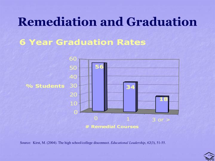 Remediation and Graduation