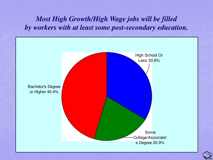 Most High Growth/High Wage jobs will be filled
