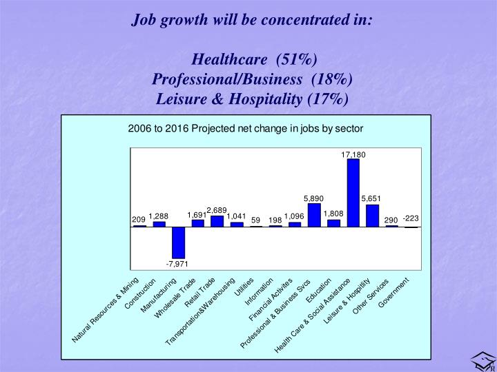 Job growth will be concentrated in: