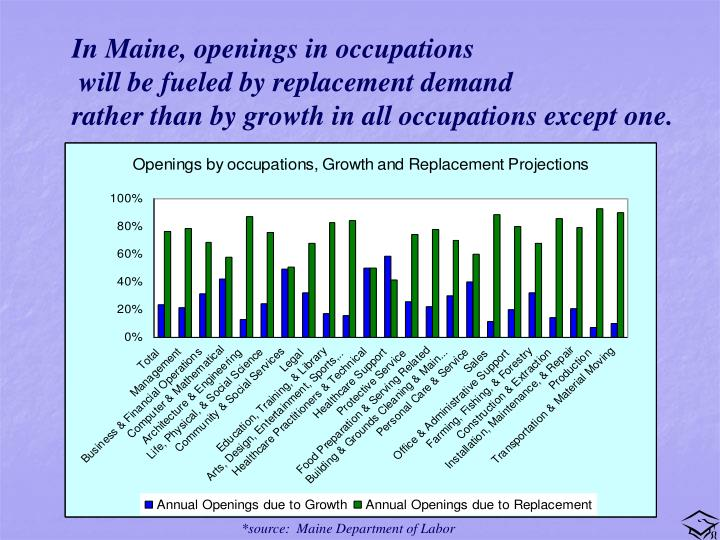 In Maine, openings in occupations