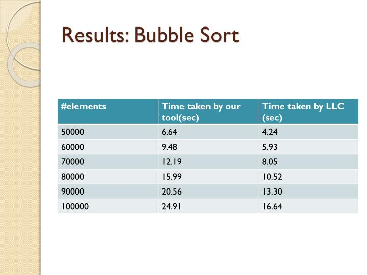Results bubble sort