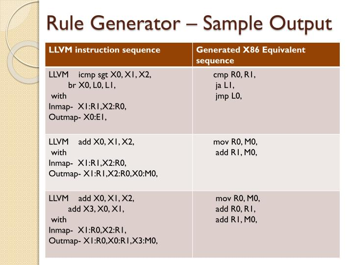 Rule Generator – Sample Output