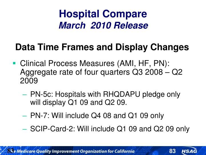 Hospital Compare