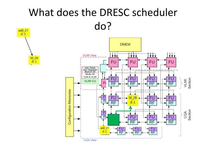 What does the dresc scheduler do