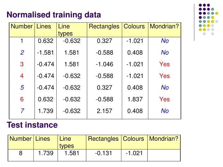 Normalised training data