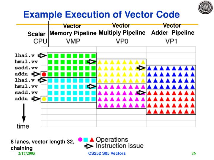 Example Execution of Vector Code