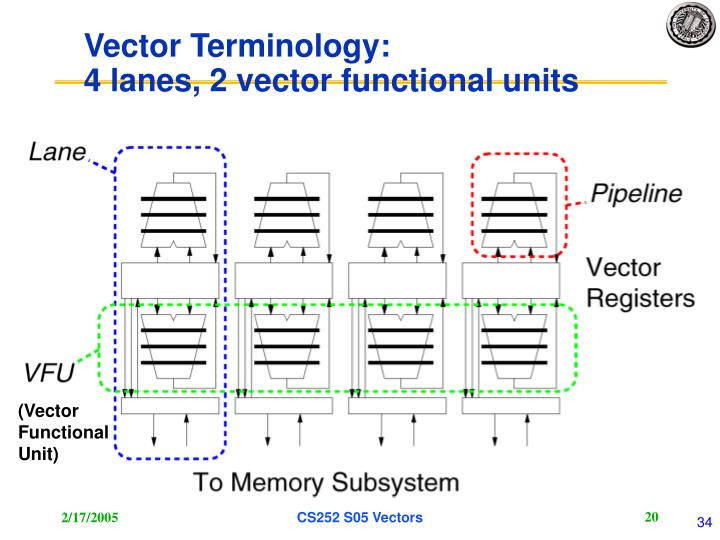 Vector Terminology: