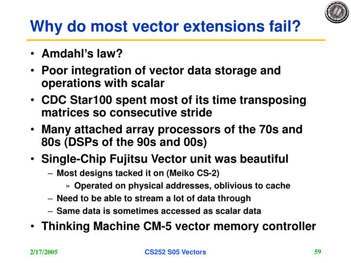 Why do most vector extensions fail?