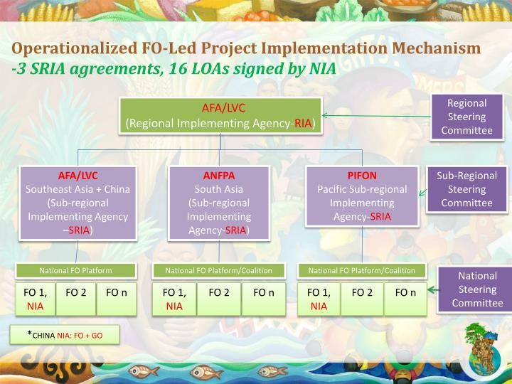 Operationalized fo led project implementation mechanism 3 sria agreements 16 loas signed by nia